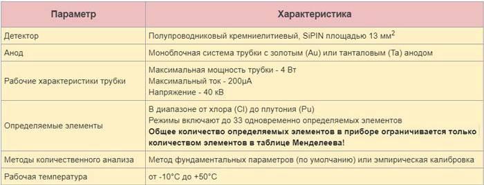 Характеристики аналізатора